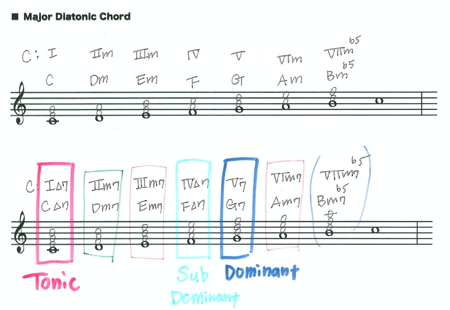 オンライン音楽理論・作曲コース
